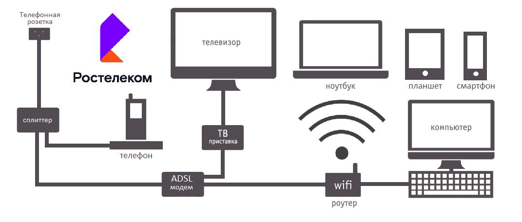 Схема adsl подключения